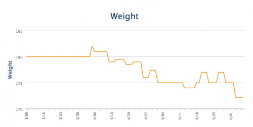 Screen Shot weight progress